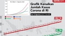 Grafik Corona per 12 Agustus: Kasus Aktif di RI Datar-datar Saja