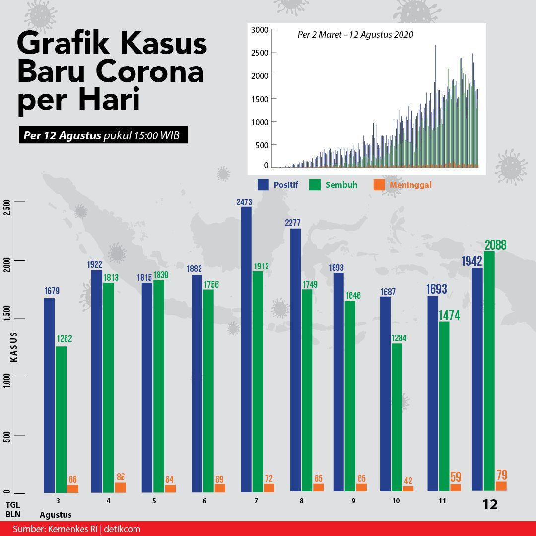Grafik Corona pada Rabu 12 Agustus 2020 (Tim Infografis detikcom)