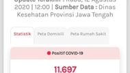 Update COVID-19 Jateng 12 Agustus: 11.697 Positif, 1.068 Meninggal