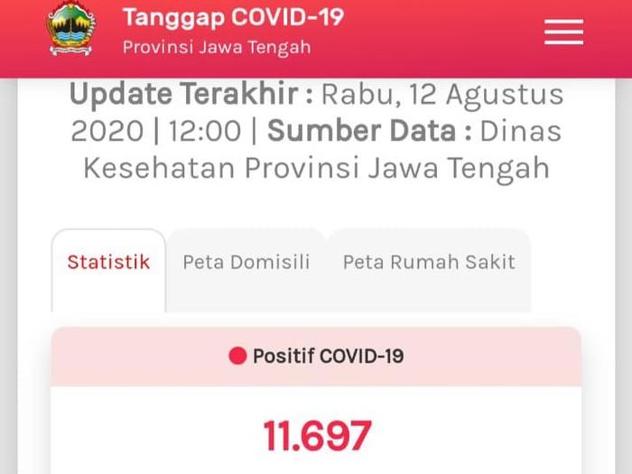 Update COVID-19 di Jateng 12 Agustus 2020