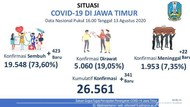 Tambahan Kasus Baru COVID-19 di Jatim 341, Pasien Sembuh 423