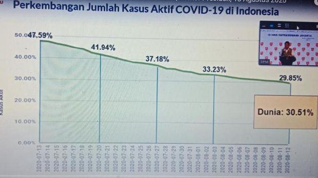 Data kasus aktif corona di Indonesia dalam satu bulan terakhir