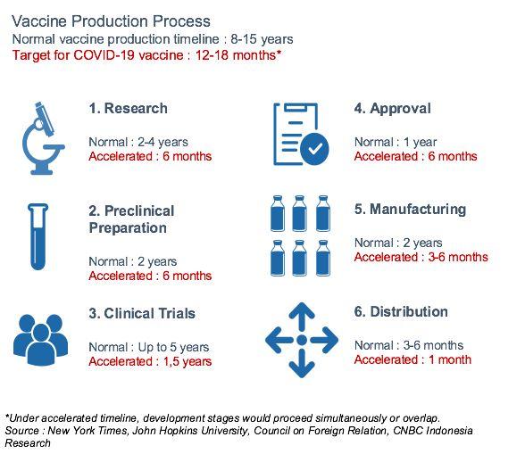 Produksi Vaksin
