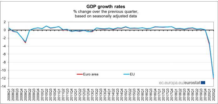 Ekonomi Eropa