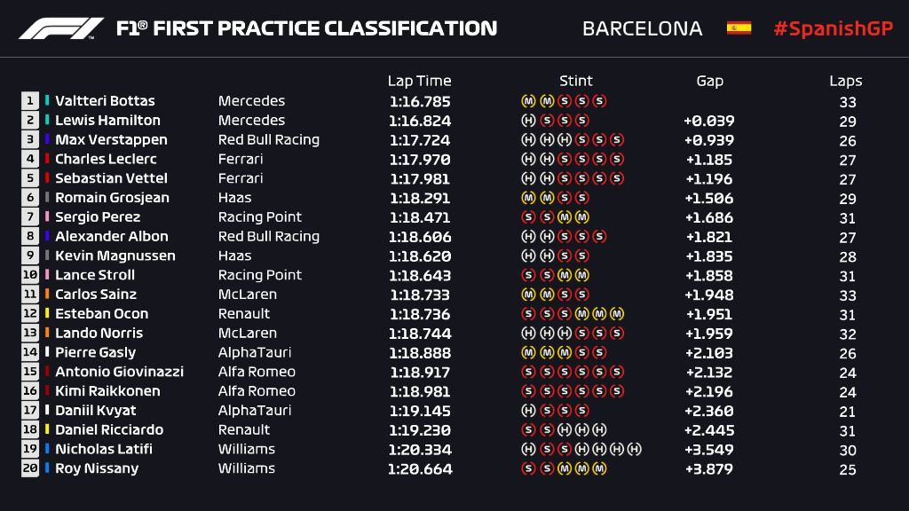 Hasil Free Practice I Formula 1 GP Spanyol 2020 di Sirkuit Catalunya.