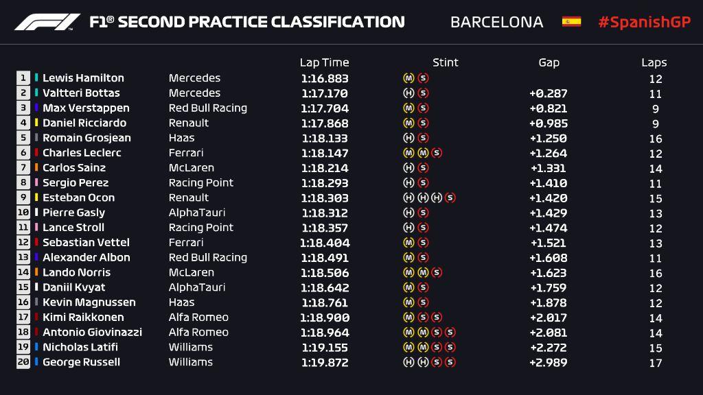 Hasil FP2 Formula 1 GP Spanyol