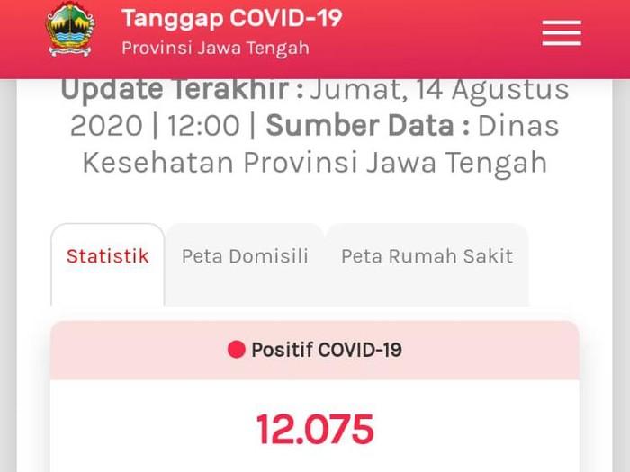 Update COVID-19 di Jateng 14 Agustus 2020