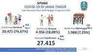 Kasus COVID-19 Baru di Jatim Tambah 436, Pasien Sembuh 455