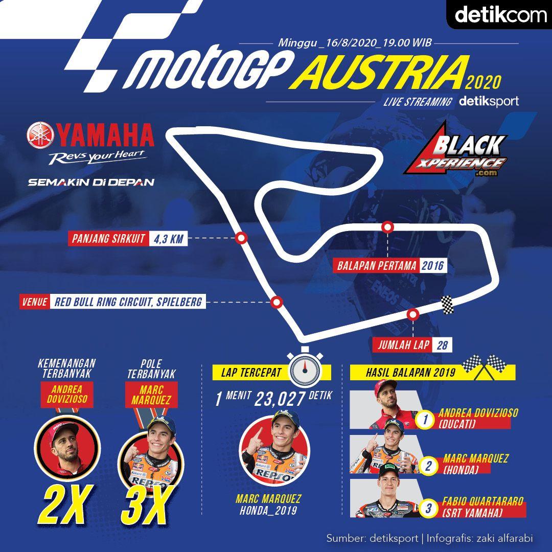 Infografis MotoGP Austria 2020