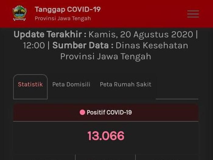 Update Covid Jateng 20 Agustus 13 066 Positif 1 200 Meninggal