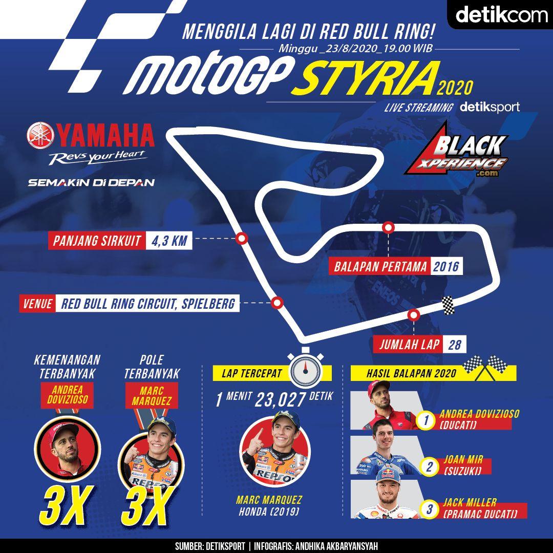 Infografis MotoGP Styria 2020