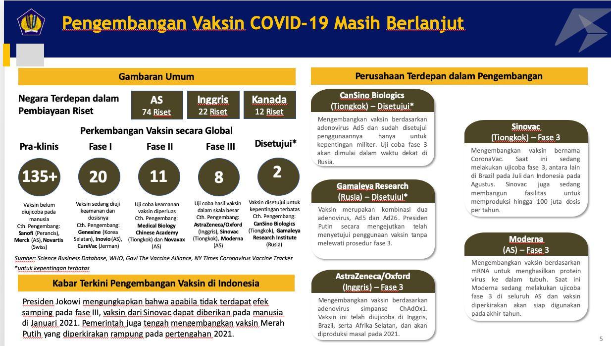 Pengengmbangan Vaksin Covid-19. Ist