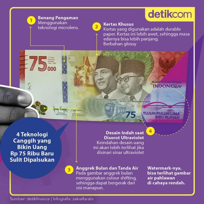 Infografis Uang Rp 75.000