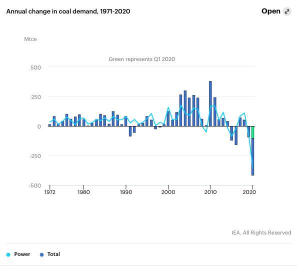 Change in Coal Demand