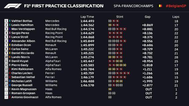 Hasil latihan bebas pertama Formula 1 GP Belgia