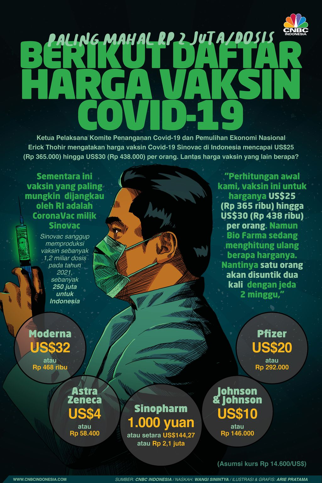 Infografis: Berikut Daftar Harga Vaksin Covid-19