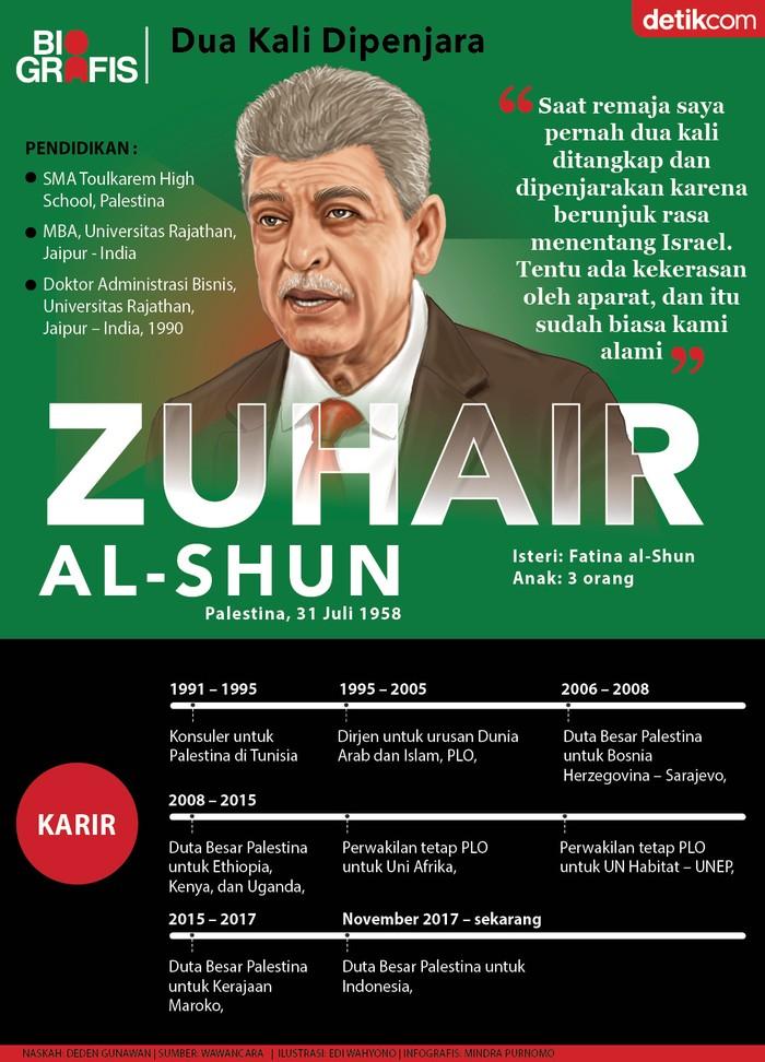 Dubes Palestina Zuhair Al-Shun