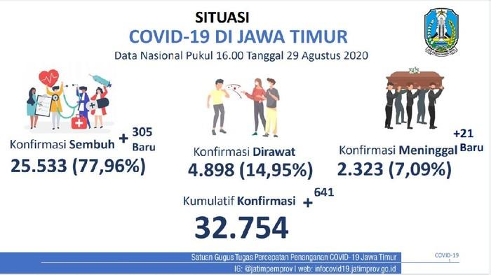 Kasus positif COVID-19 di Jawa Timur bertambah 641 sehingga totalnya mencapai 32.754 kasus. Sementara tambahan pasien yang sembuh ada 305 pasien dan 21 orang dinyatakan meninggal.