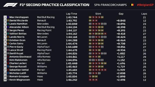 Latihan bebas kedua F1 GP Belgia.