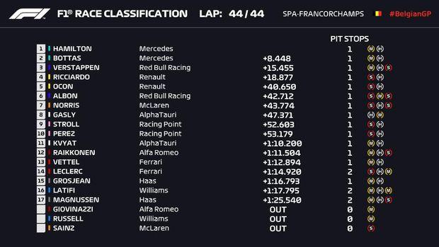 Hasil balapan F1 GP Belgia 2020