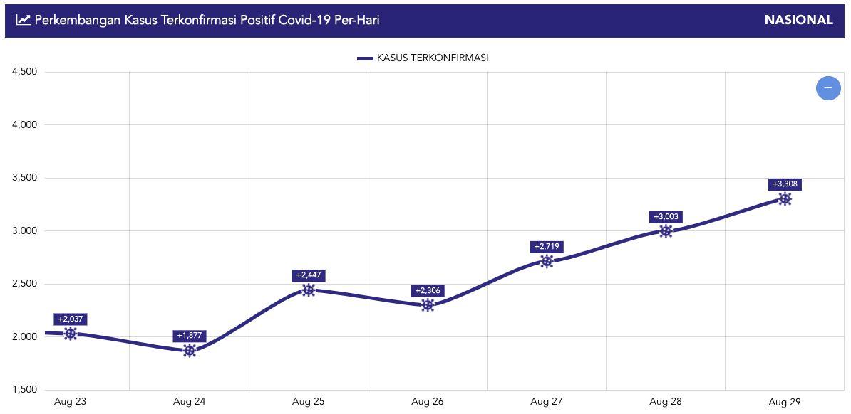 Kurva virus Corona sepekan, hingga 29 Agustus 2020 (situs Satgas Penanganan COVID-19)