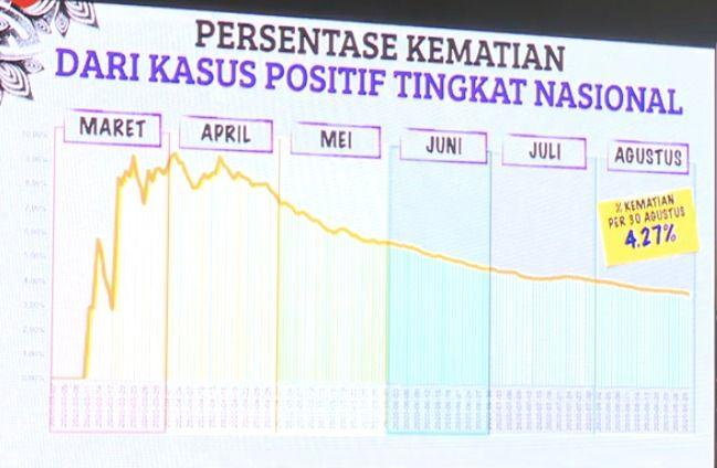 Data Corona yang dipaparkan Presiden Jokowi, 1 Maret 2020. (YouTube Setpres RI)