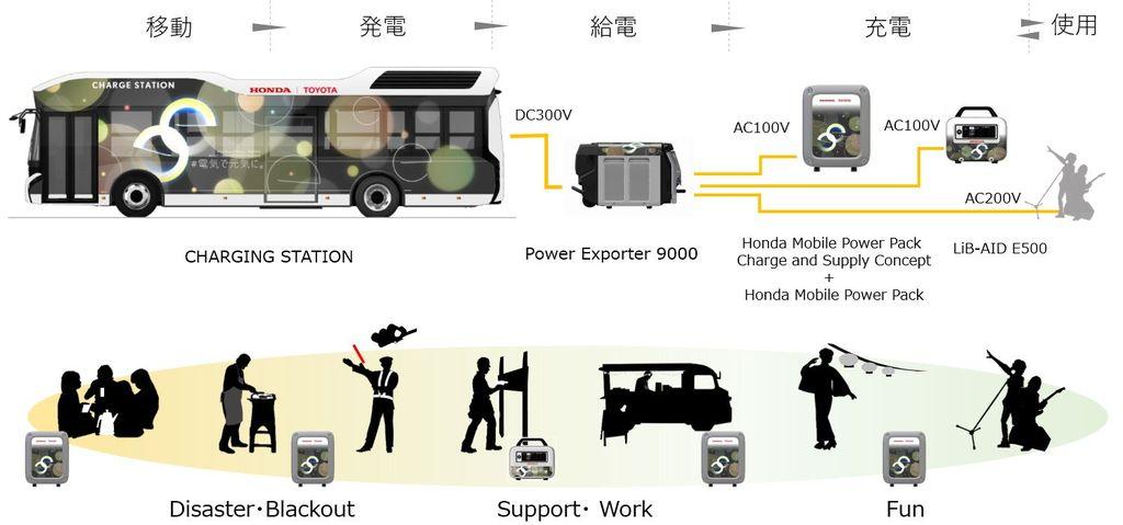 Toyota-Honda Kolaborasi Bikin Genset dari Bus Hidrogen