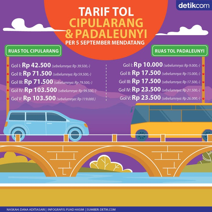 Infografis Tarif Tol