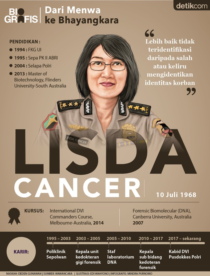 Kombes Pol Lisda Cancer