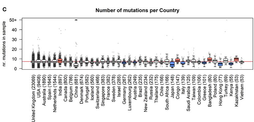 Mercatelli & Giorgi.(2020).Geographic and Genomic Distribution of SARS-CoV-2 Mutations. Front.Microbiol