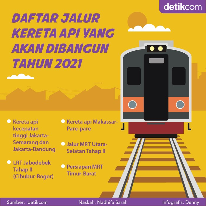 Proyek Jalur Kereta 2021