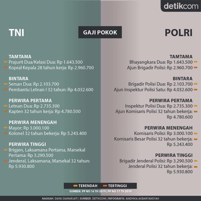 Gaji-Tunjangan TNI dan Polisi (Infografis: Andhika Akbaryansyah/detikcom)
