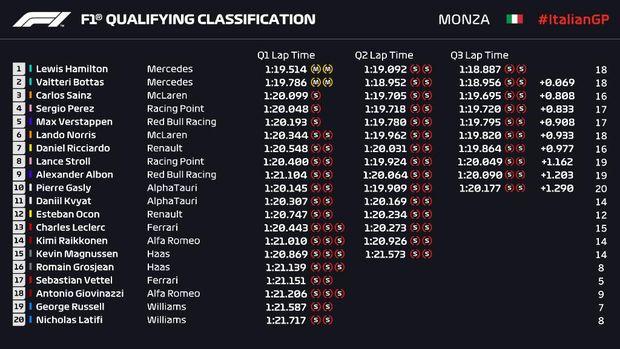Hasil Kualifikasi F1 GP Italia