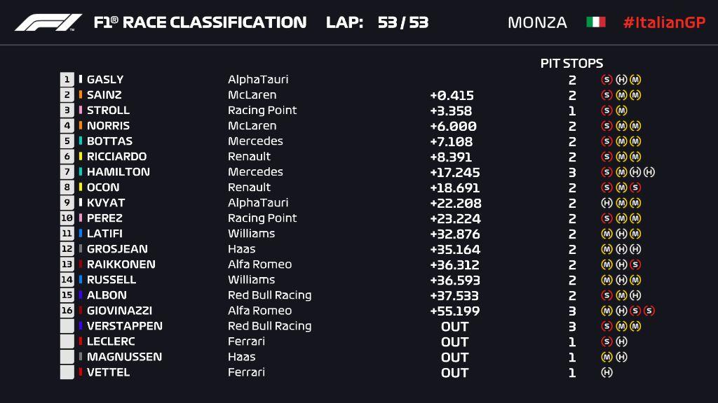 Hasil Formula 1 GP Italia