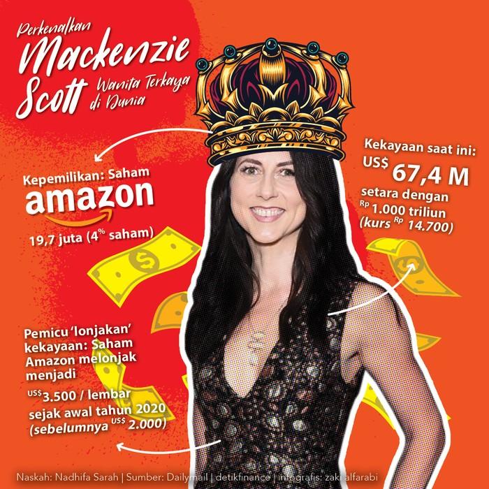Wanita Terkaya di Dunia, MacKenzie Scott