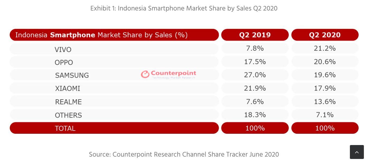Pasar Ponsel Indonesia Kuartal II-2020