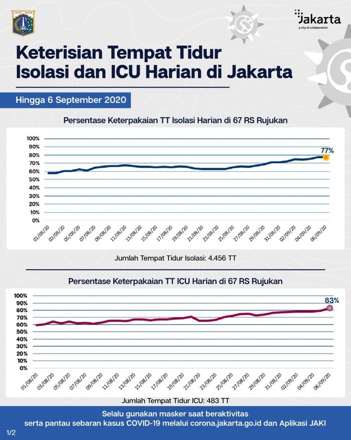 Tempat Tidur Icu Di Rs Rujukan Corona Di Jakarta Terisi 83 Persen