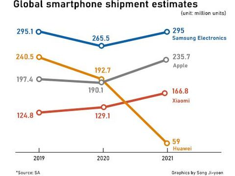 pasar ponsel global 2020