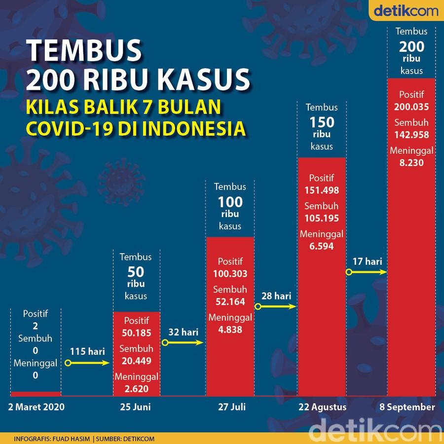 Perjalanan COVID-19 di Indonesia Sejak Maret hingga Tembus 200 Ribu Kasus