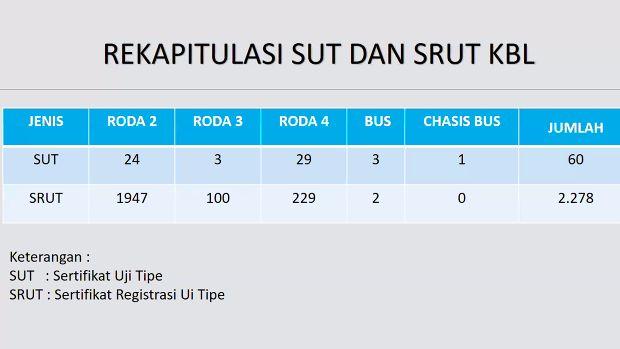 SUT dan SRUT kendaraan listrik di Indonesia