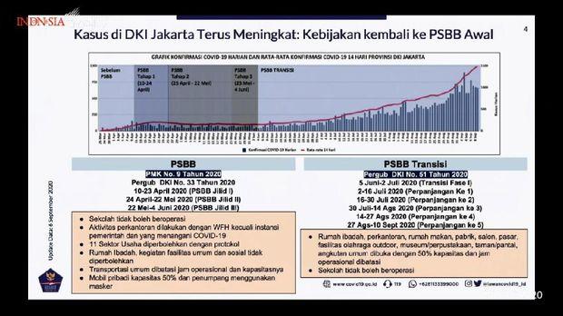 Data peningkatan kasus COVID-19 di Jakarta dan fase-fase dari penerapan PSBB dan PSBB transisi (YouTube Setpres)
