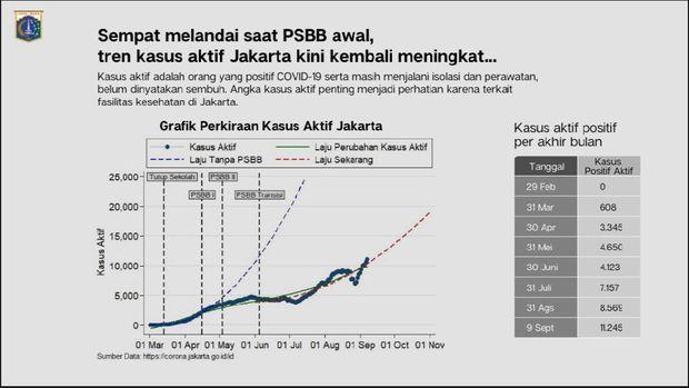 Disorot Pemerintah Ini Grafik Corona Dki Setelah Ganjil Genap Diberlakukan