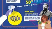 Timeline PSBB Jakarta