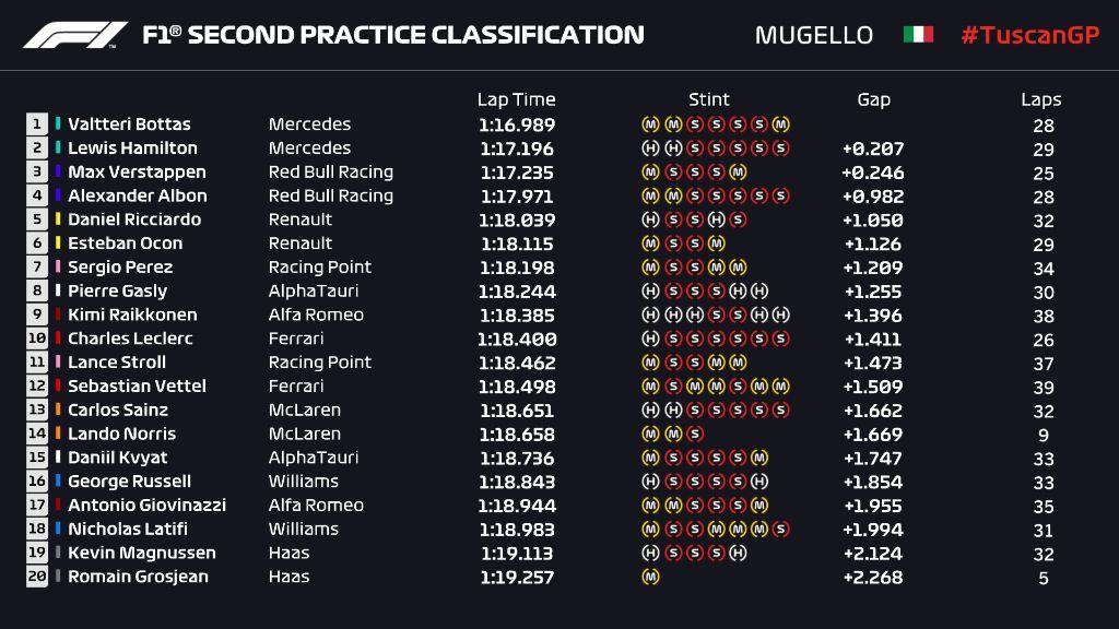 Hasil latihan bebas kedua Formula 1 GP Tuscan.