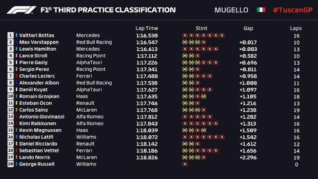 Hasil FP3 GP Tuscan