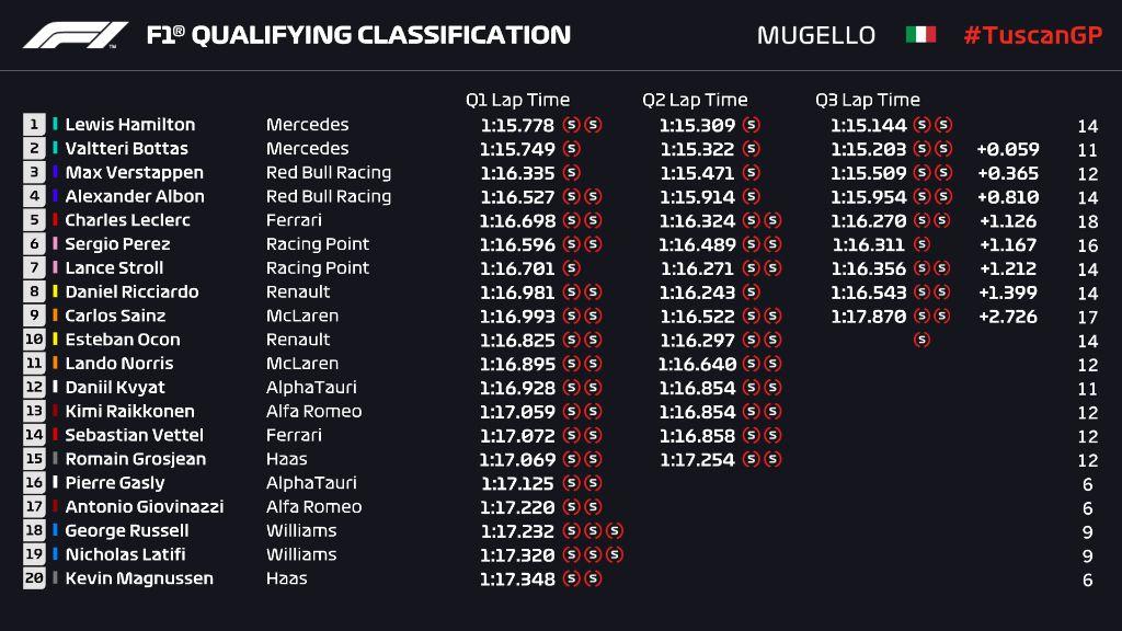 Hasil Kualifikasi GP Tuscan