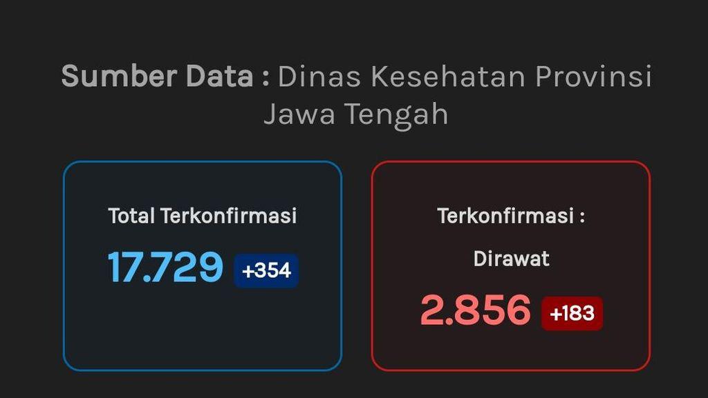 Update Corona di Jateng 12 September: 17.729 Positif, 1.653 Meninggal