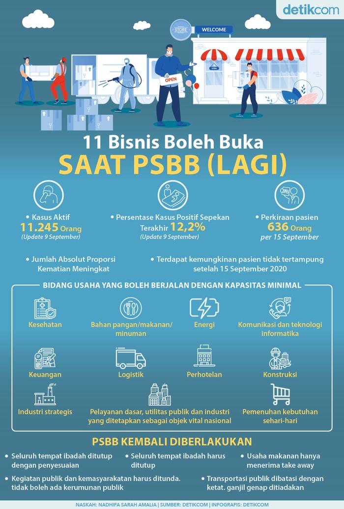 11 Bisnis Boleh Buka saat PSBB