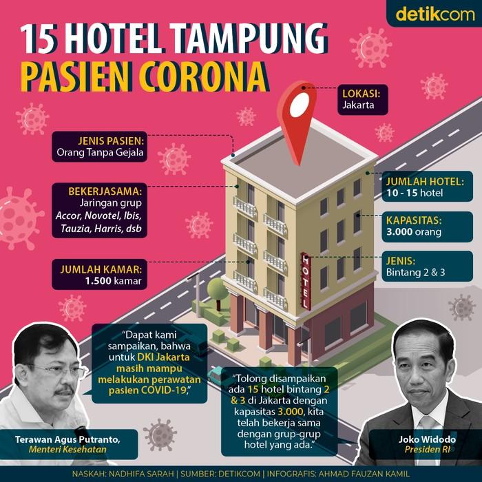 15 Hotel Tampung Pasien COVID