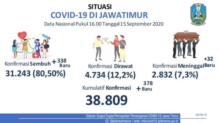 Kasus positif COVID-19 di Jawa Timur bertambah 378 sehingga totalnya menjadi 38.809 kasus. Sementara jumlah pasien yang sembuh bertambah 338 orang.